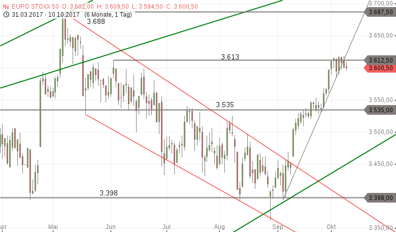 Strehks-Tradingideen-EuroStoxx-50-EUR-TRY-EUR-USD-Chartanalyse-Marko-Strehk-GodmodeTrader.de-1
