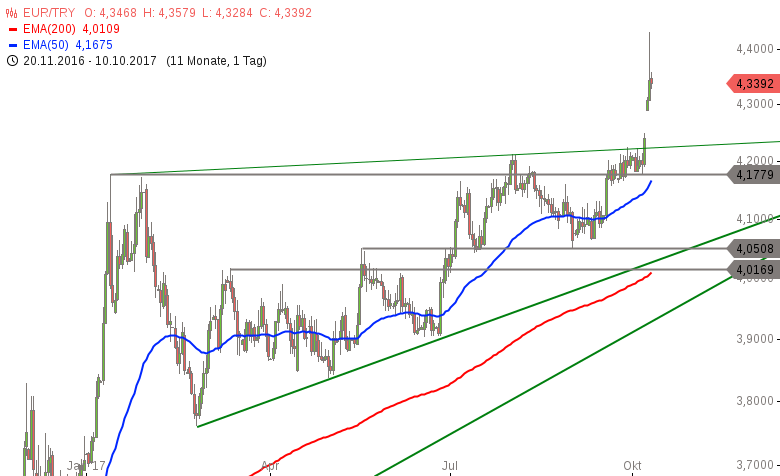 Strehks-Tradingideen-EuroStoxx-50-EUR-TRY-EUR-USD-Chartanalyse-Marko-Strehk-GodmodeTrader.de-2