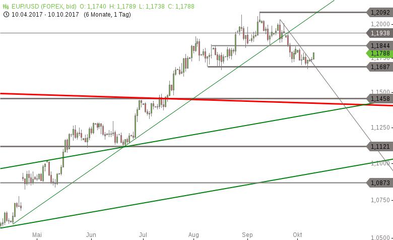 Strehks-Tradingideen-EuroStoxx-50-EUR-TRY-EUR-USD-Chartanalyse-Marko-Strehk-GodmodeTrader.de-3