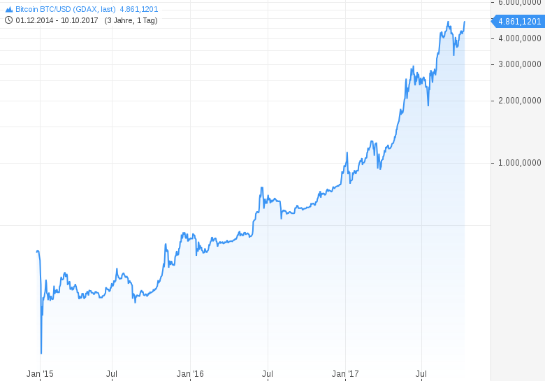 Bitcoin Aktienkurs