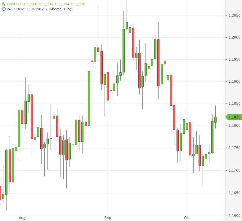 FX-Mittagsbericht-Fed-Protokoll-im-Fokus-Tomke-Hansmann-GodmodeTrader.de-1