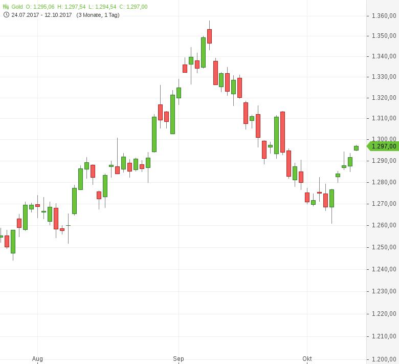Gold-setzt-Erholung-nach-Fed-Protokoll-fort-Tomke-Hansmann-GodmodeTrader.de-1