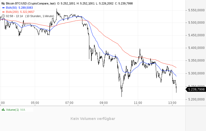 Bitcoin-Gold-nach-Cash-Kommentar-GodmodeTrader-Team-GodmodeTrader.de-1
