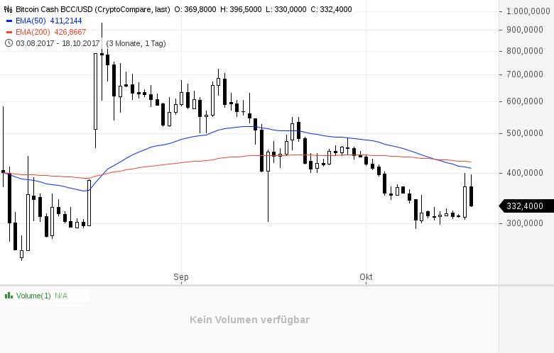 Bitcoin-Gold-nach-Cash-Kommentar-GodmodeTrader-Team-GodmodeTrader.de-2