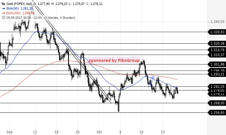 Forex trading signale kostenlos