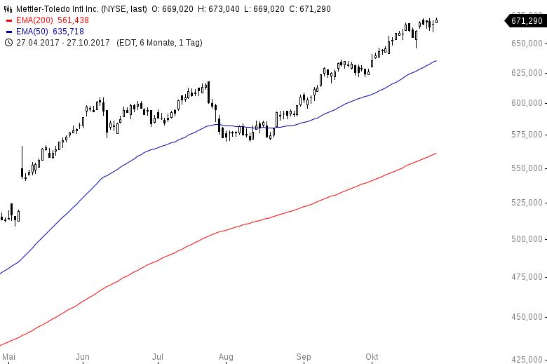 Diese-US-Aktien-steigen-immer-Kommentar-Oliver-Baron-GodmodeTrader.de-2