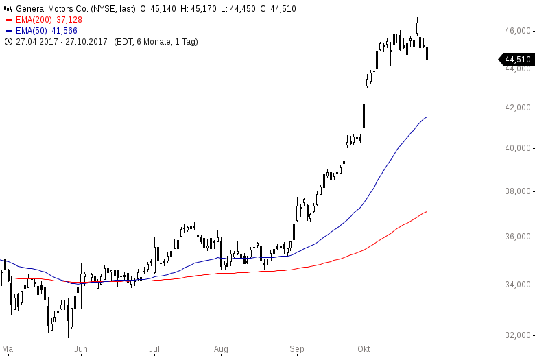 Diese-US-Aktien-steigen-immer-Kommentar-Oliver-Baron-GodmodeTrader.de-3