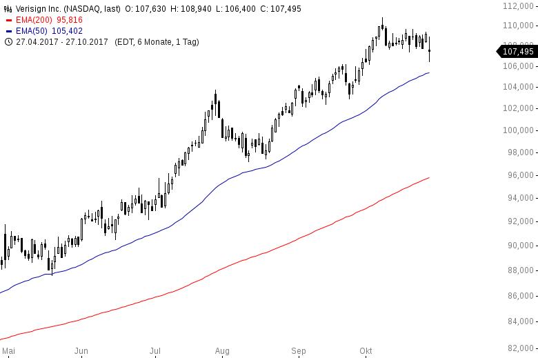 Diese-US-Aktien-steigen-immer-Kommentar-Oliver-Baron-GodmodeTrader.de-4
