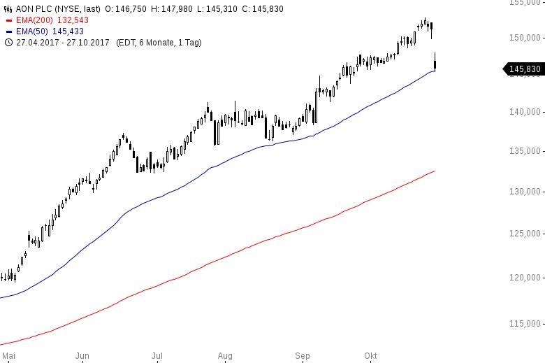 Diese-US-Aktien-steigen-immer-Kommentar-Oliver-Baron-GodmodeTrader.de-5