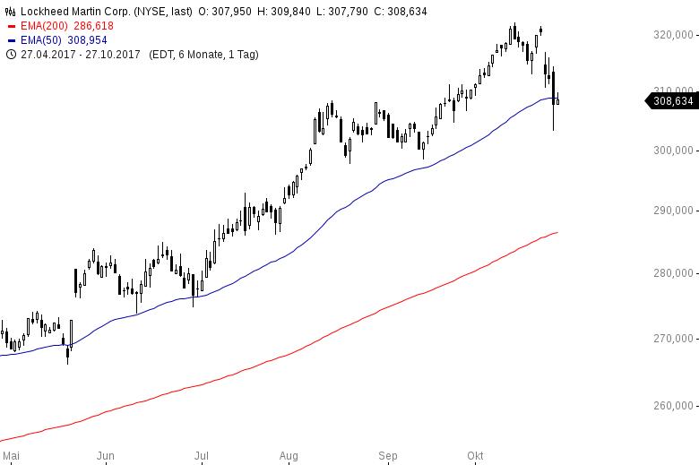 Diese-US-Aktien-steigen-immer-Kommentar-Oliver-Baron-GodmodeTrader.de-6