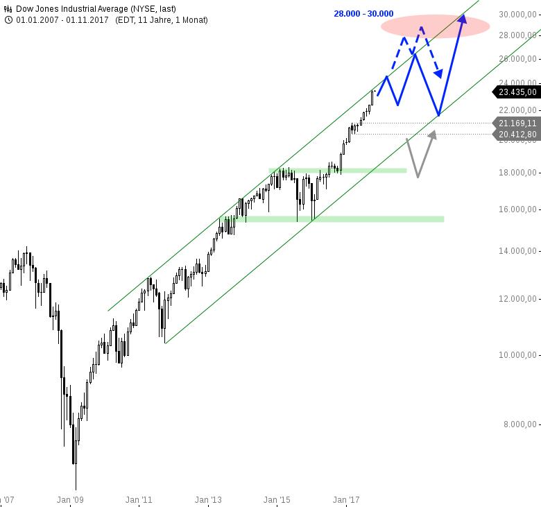 Dow-Jones-Rallyende-in-Sicht-Chartanalyse-André-Rain-GodmodeTrader.de-1