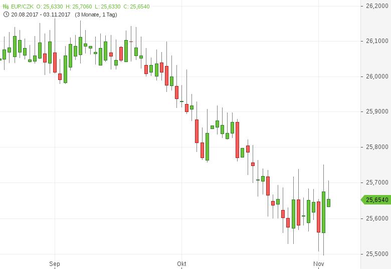 EUR-CZK-Tschechische-Notenbank-erhöht-Leitzins-Chartanalyse-Tomke-Hansmann-GodmodeTrader.de-1