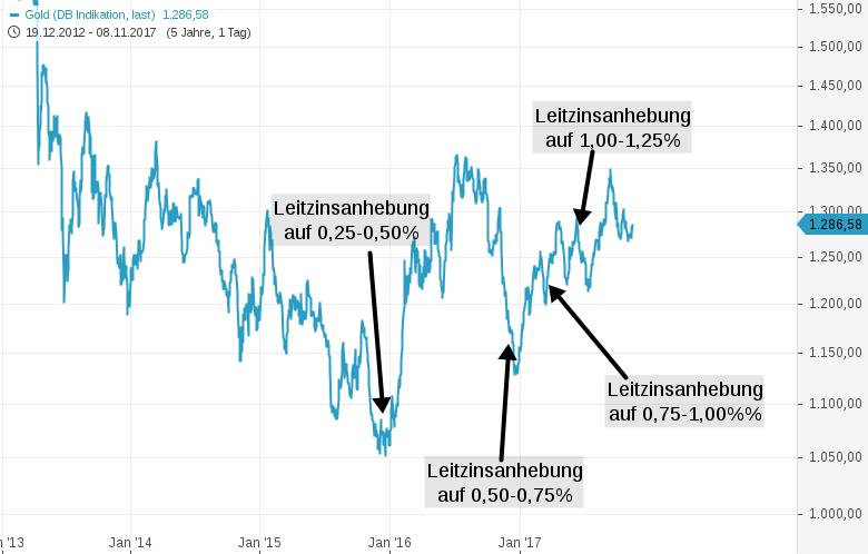 GOLD-zwischen-Crash-und-Rally-Typische-mögliche-Bodenbildungssituation-Chartanalyse-Harald-Weygand-GodmodeTrader.de-1