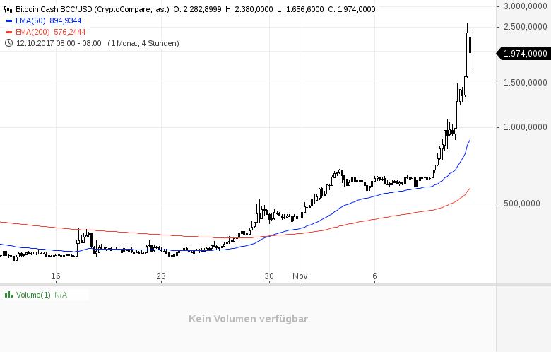 Kryptowährungen-Verliert-der-klassische-Bitcoin-bald-die-Krone-Kommentar-Daniel-Kühn-GodmodeTrader.de-2