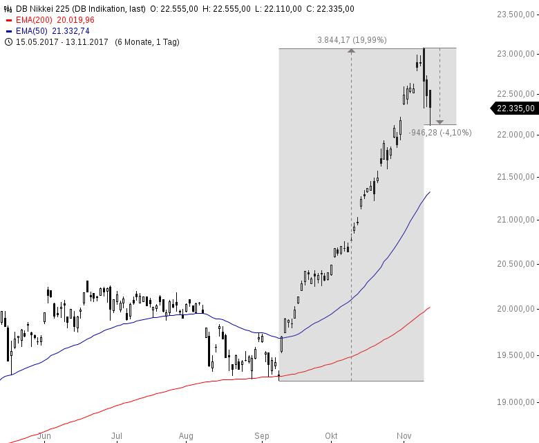 Warum-der-Nikkei-den-DAX-nach-unten-zieht-Kommentar-Oliver-Baron-GodmodeTrader.de-1