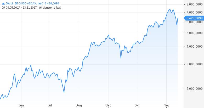 Bitcoin-Das-war-eine-30-in-5-Handelstagen-Chartanalyse-Harald-Weygand-GodmodeTrader.de-2