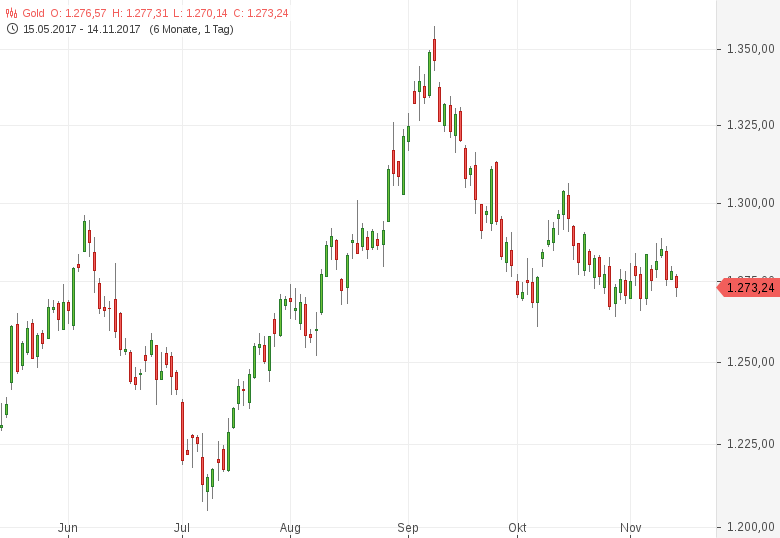 Gold-fällt-vor-internationaler-Notenbankkonferenz-zurück-Tomke-Hansmann-GodmodeTrader.de-1