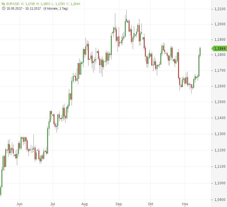 FX-Mittagsbericht-US-Dollar-sinkt-auf-Dreiwochentief-Tomke-Hansmann-GodmodeTrader.de-1
