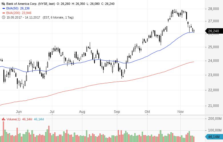 Diese-Aktien-kauft-Warren-Buffett-Kommentar-Oliver-Baron-GodmodeTrader.de-3