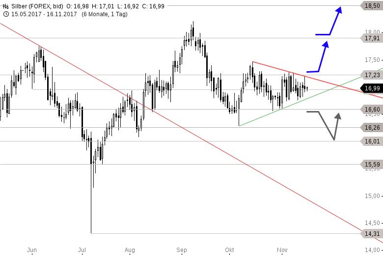 Chartanalyse zu SILBER-Tagesausblick: Das Dreieck spitzt sich zu