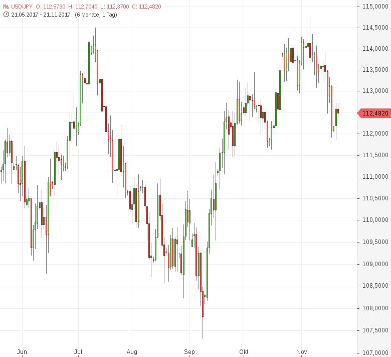 USD-JPY-Gesamtwirtschaftsindex-gesunken-Chartanalyse-Tomke-Hansmann-GodmodeTrader.de-1