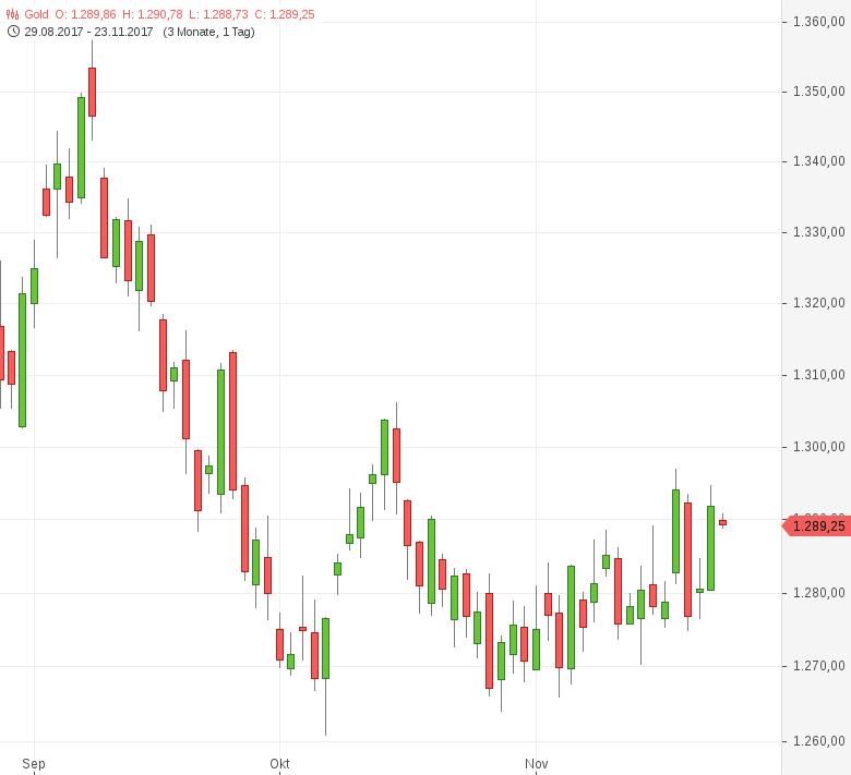 Gold-legt-nach-Fed-Protokoll-zu-Tomke-Hansmann-GodmodeTrader.de-1