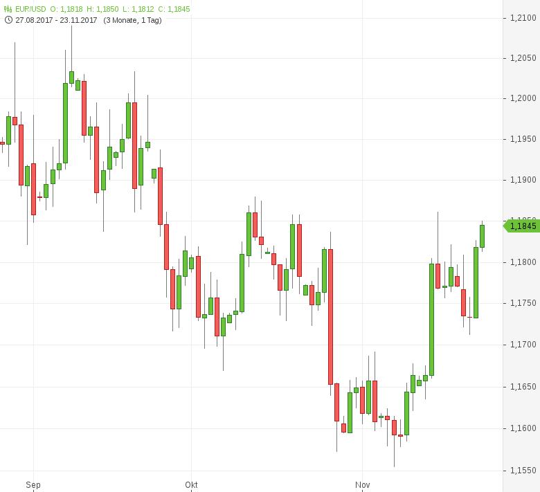 FX-Mittagsbericht-US-Dollar-nach-Fed-Protokoll-schwächer-Tomke-Hansmann-GodmodeTrader.de-1