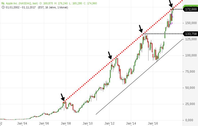 AAPLE-Das-sieht-nach-einer-Trendverschärfung-aus-200-Ziel-Chartanalyse-Harald-Weygand-GodmodeTrader.de-1