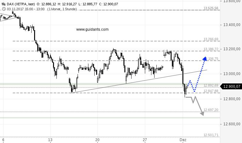 DAX-Mittagsausblick-Und-jetzt-wieder-zurück-auf-13-200-Punkte-Rene-Berteit-GodmodeTrader.de-1