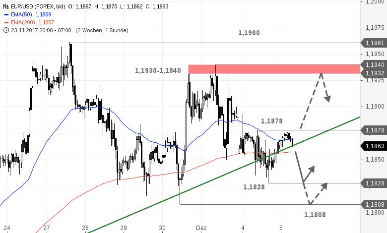 EUR-USD-Tagesausblick-Pattsituation-innerhalb-der-Konsolidierung-Chartanalyse-Bastian-Galuschka-GodmodeTrader.de-1