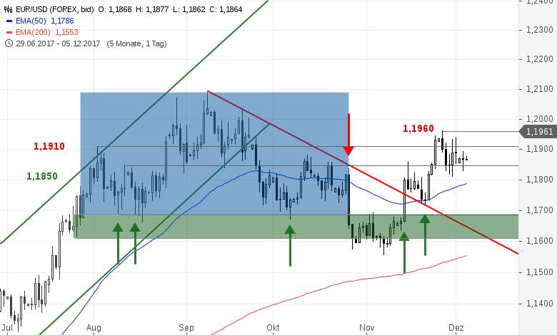EUR-USD-Tagesausblick-Pattsituation-innerhalb-der-Konsolidierung-Chartanalyse-Bastian-Galuschka-GodmodeTrader.de-2