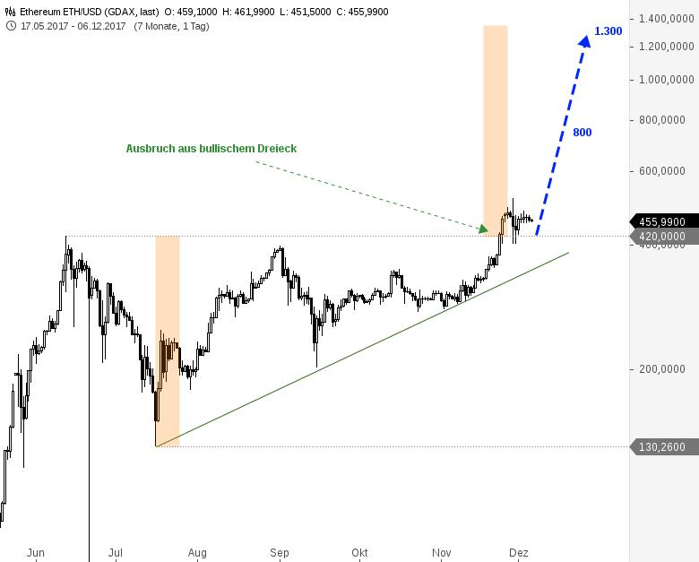 Bitcoin-Kryptowährungen-Es-brechen-alle-Dämme-Chartanalyse-André-Rain-GodmodeTrader.de-9