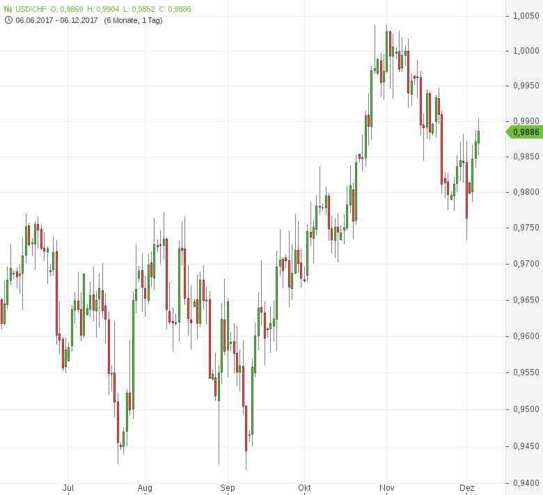 USD-CHF-Verbraucherpreise-gesunken-Chartanalyse-Tomke-Hansmann-GodmodeTrader.de-1