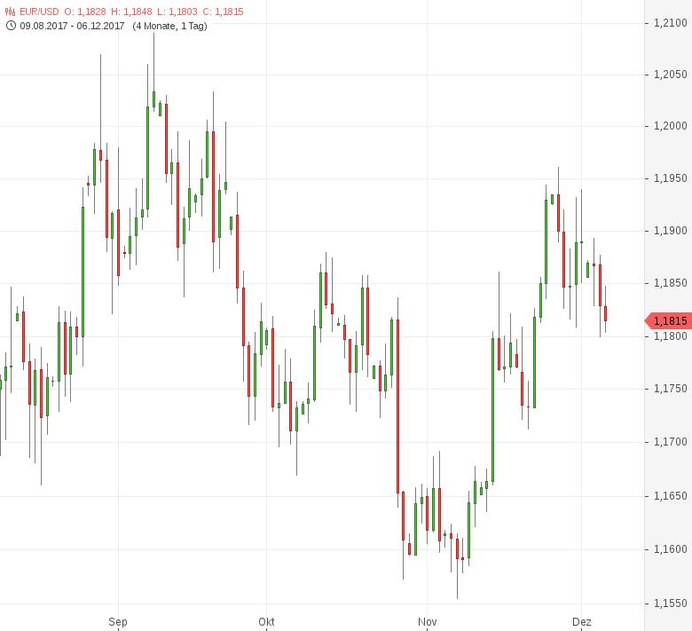 FX-Mittagsbericht-US-Dollar-weiter-im-Aufwind-Tomke-Hansmann-GodmodeTrader.de-1