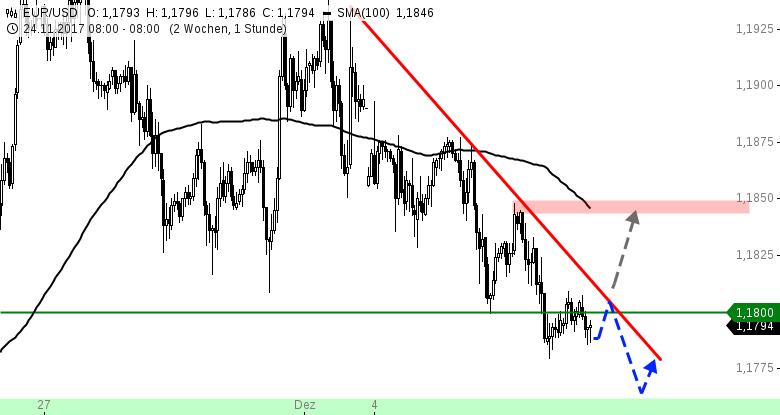 EUR-USD-Tagesausblick-Fortgesetzter-Abwärtstrend-Chartanalyse-Henry-Philippson-GodmodeTrader.de-1