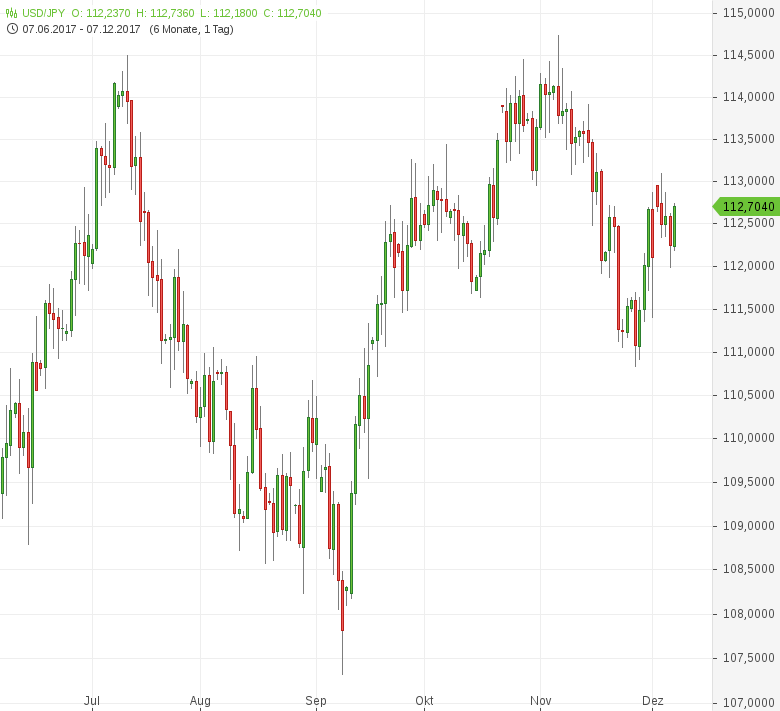 USD-JPY-Frühindikatoren-gesunken-Chartanalyse-Tomke-Hansmann-GodmodeTrader.de-1