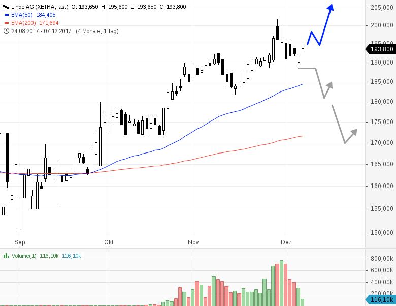 LINDE-Ein-Chart-mit-Potential-Chartanalyse-Rene-Berteit-GodmodeTrader.de-1