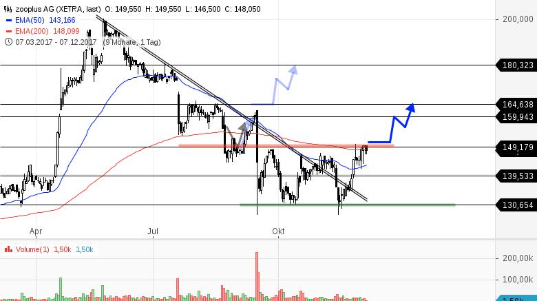 ZOOPLUS-Stopp-Buy-Marke-abgesteckt-Chartanalyse-Bernd-Senkowski-GodmodeTrader.de-1