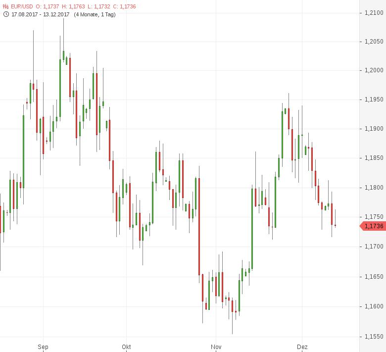 FX-Mittagsbericht-US-Dollar-tritt-vor-Zinsentscheid-auf-der-Stelle-Tomke-Hansmann-GodmodeTrader.de-1