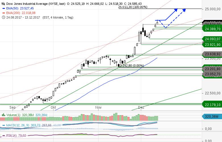 US-INDIZES-Fed-Sitzung-lässt-Gold-und-US-Märkte-ansteigen-Chartanalyse-Heinz-Rabauer-GodmodeTrader.de-2