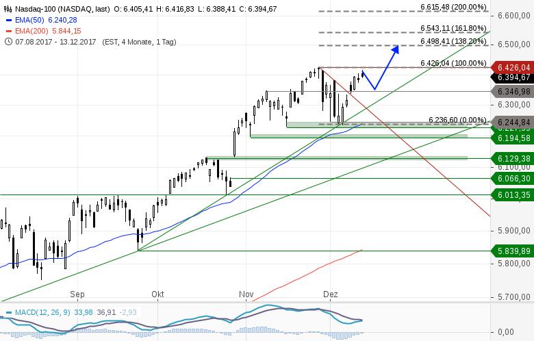 US-INDIZES-Fed-Sitzung-lässt-Gold-und-US-Märkte-ansteigen-Chartanalyse-Heinz-Rabauer-GodmodeTrader.de-3