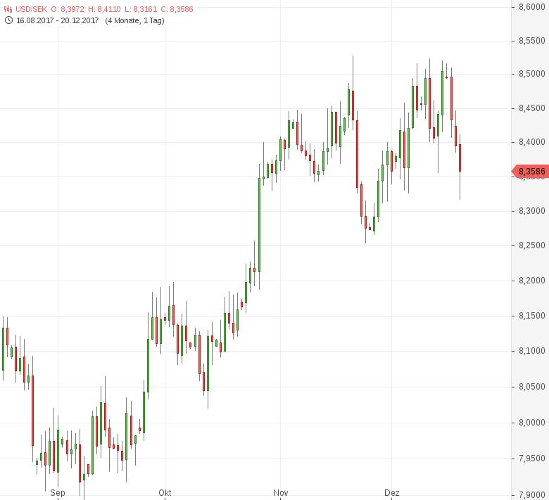USD-SEK-Riksbank-lässt-Leitzins-unverändert-Chartanalyse-Tomke-Hansmann-GodmodeTrader.de-1