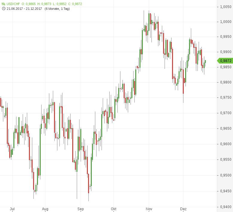 USD-CHF-Handelsbilanzüberschuss-gestiegen-Chartanalyse-Tomke-Hansmann-GodmodeTrader.de-1