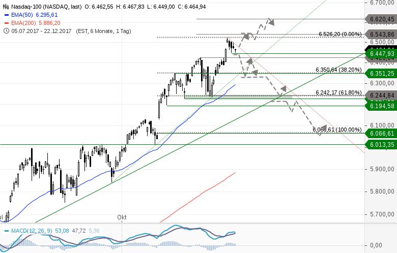 NASDAQ-Werde-zusehends-skeptischer-Chartanalyse-Heinz-Rabauer-GodmodeTrader.de-1