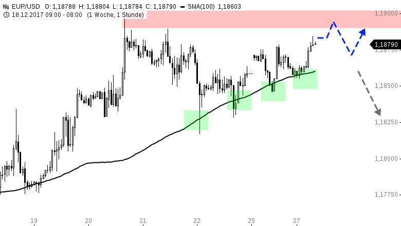 EUR-USD-Tagesausblick-Besinnlicher-Handel-Chartanalyse-Henry-Philippson-GodmodeTrader.de-1