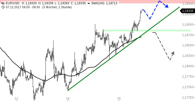 EUR-USD-Tagesausblick-Nächtliche-Kaufwelle-Chartanalyse-Henry-Philippson-GodmodeTrader.de-1