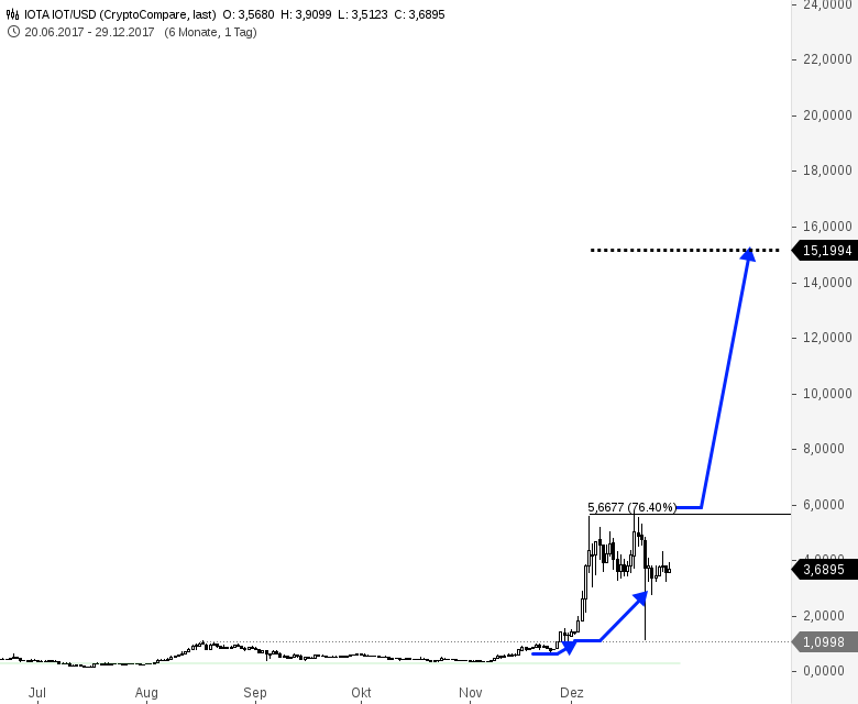 Kryptowährung-IOTA-in-US-Dollar-Big-Picture-Kursziel-15-Chartanalyse-Harald-Weygand-GodmodeTrader.de-1