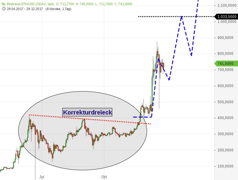 Kryptowährung-ETHEREUM-Korrektur-vor-dem-Ende-Ziele-bei-1-033-und-1-300-Chartanalyse-Harald-Weygand-GodmodeTrader.de-1