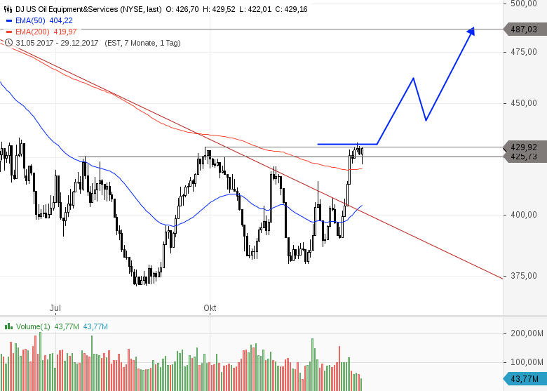 US-Öl-Sektor-Outperfomer-im-ersten-Quartal-Chartanalyse-Heinz-Rabauer-GodmodeTrader.de-2