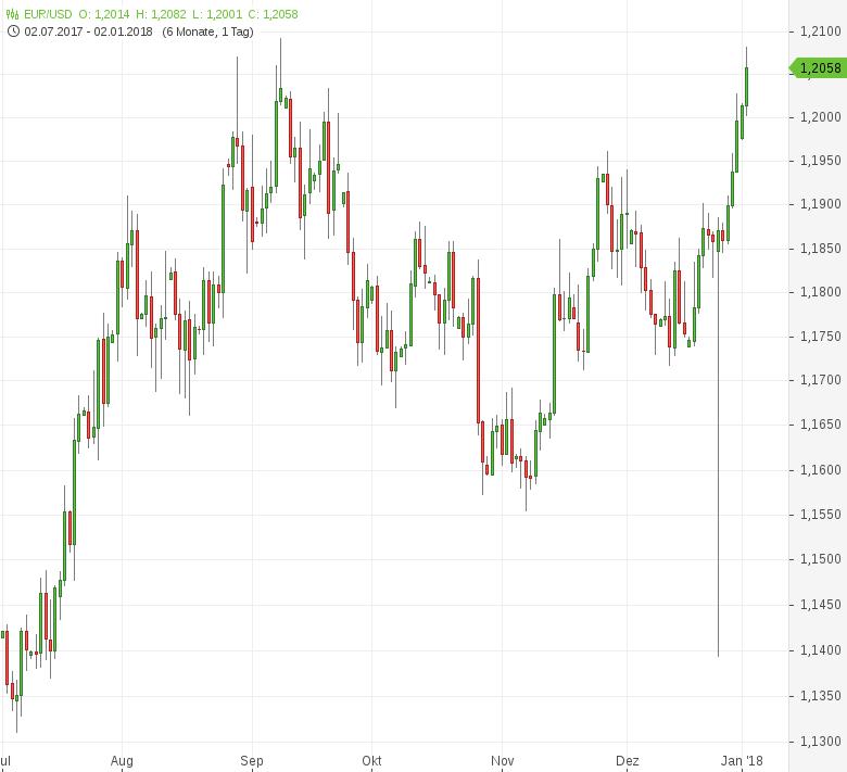 FX-Mittagsbericht-US-Dollar-auf-frischem-Dreieinhalbmonatstief-Tomke-Hansmann-GodmodeTrader.de-1